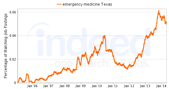 Chart of Emergency Medicine job growth in Texas